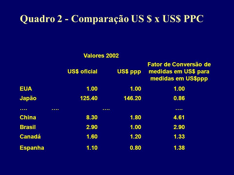 Quadro 2 - Comparação US $ x US$ PPC