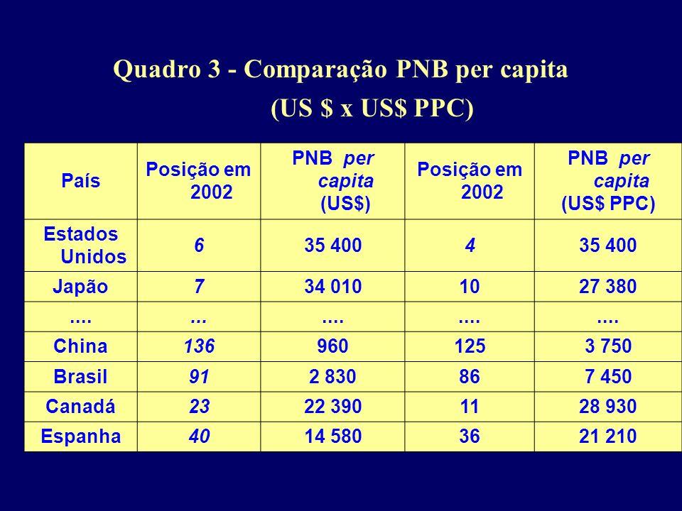 Quadro 3 - Comparação PNB per capita (US $ x US$ PPC)