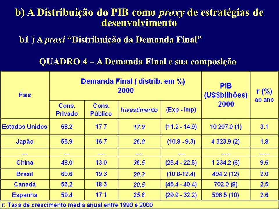 b) A Distribuição do PIB como proxy de estratégias de desenvolvimento