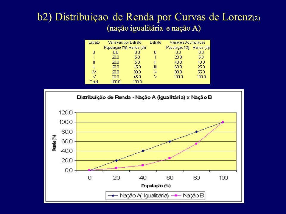 b2) Distribuiçao de Renda por Curvas de Lorenz(2) (nação igualitária e nação A)