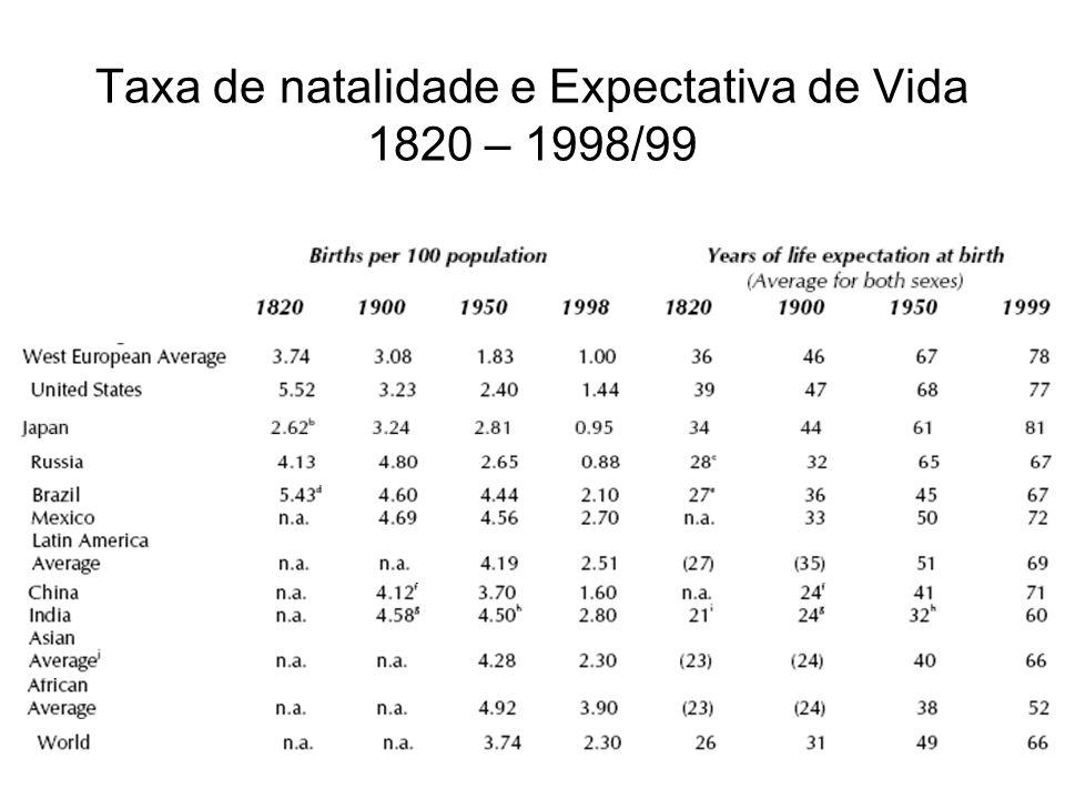 Taxa de natalidade e Expectativa de Vida 1820 – 1998/99