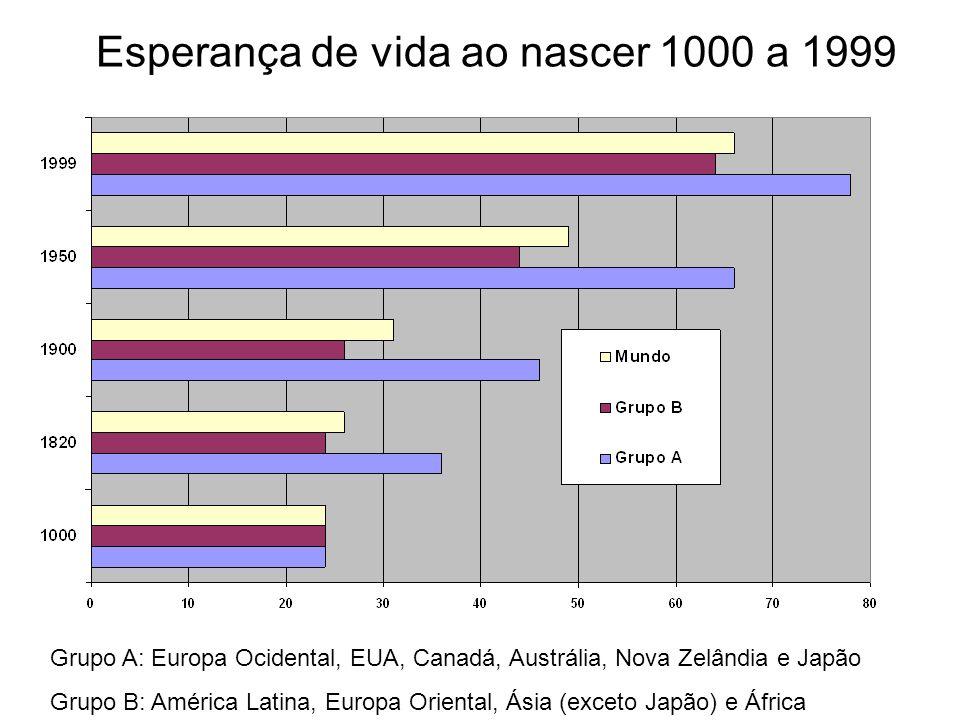 Esperança de vida ao nascer 1000 a 1999
