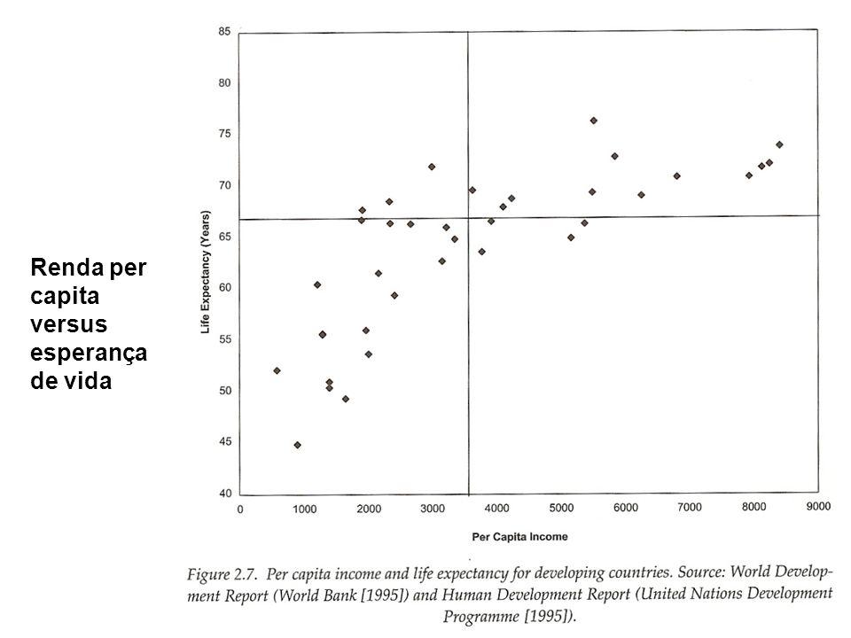 Renda per capita versus esperança de vida