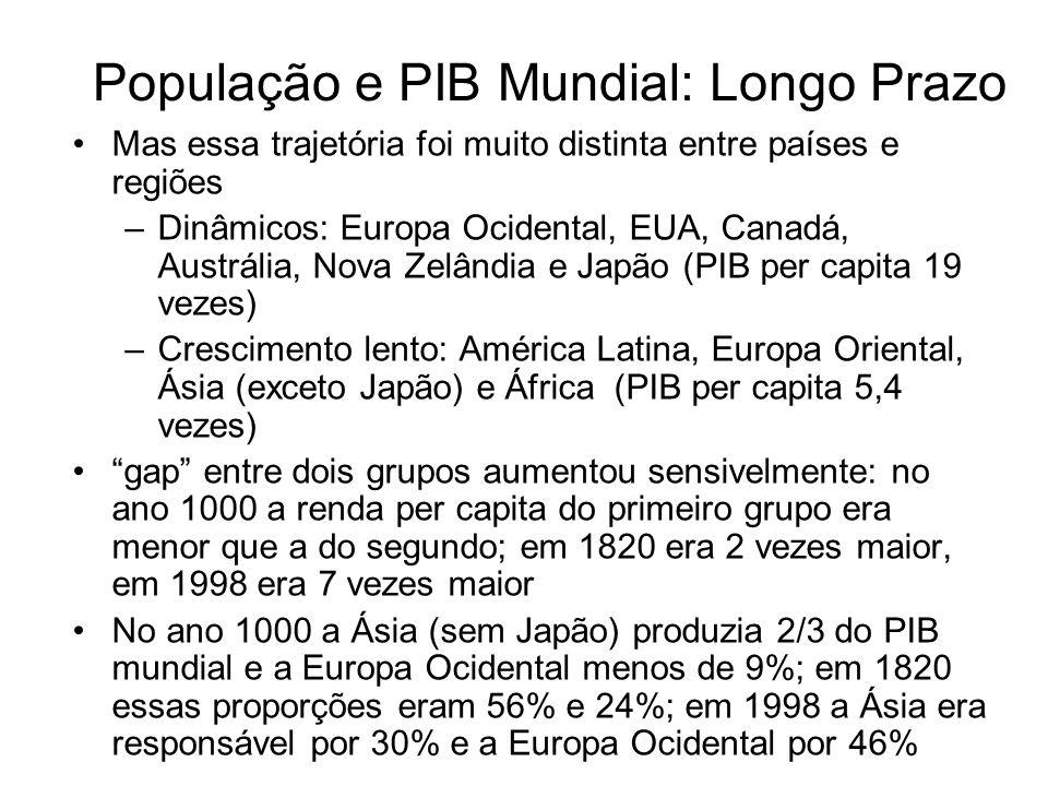 População e PIB Mundial: Longo Prazo