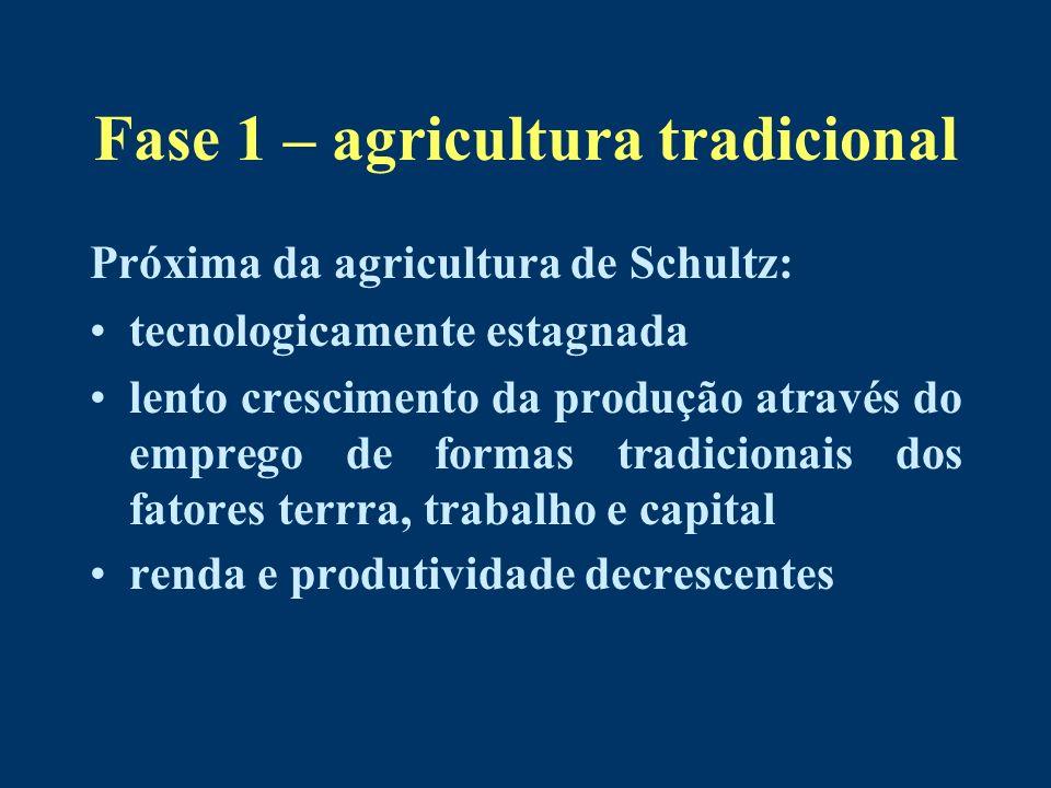 Fase 1 – agricultura tradicional