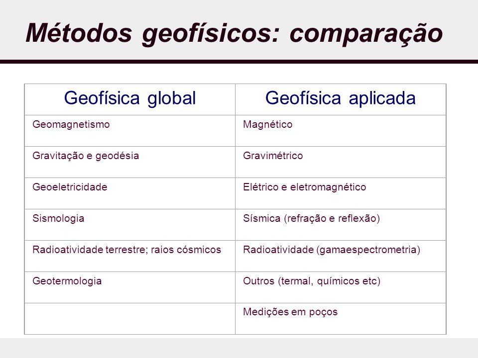 Métodos geofísicos: comparação
