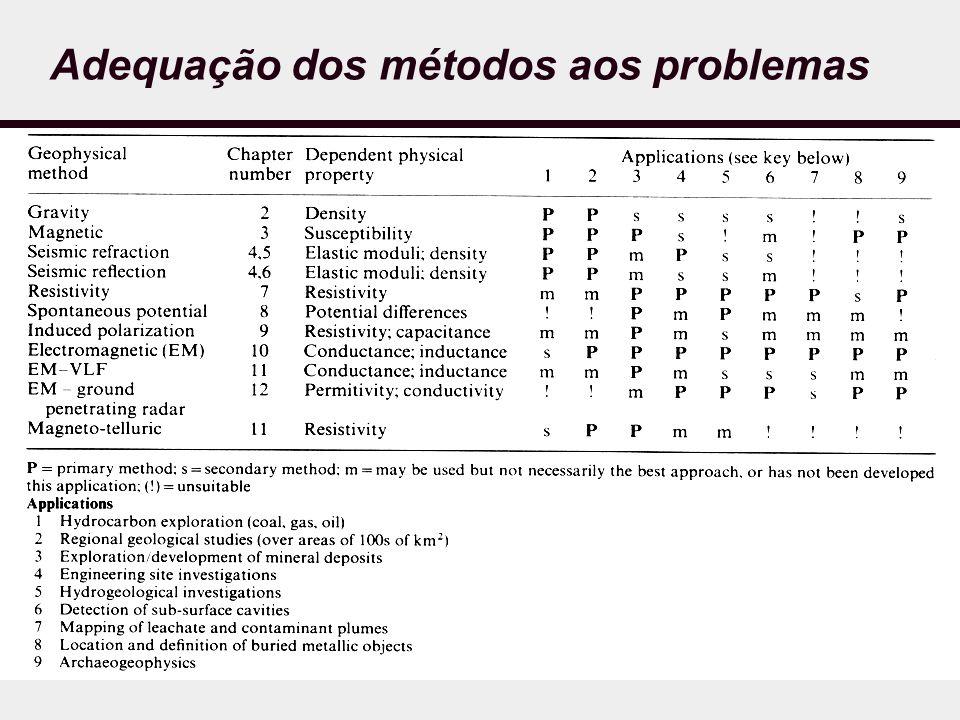 Adequação dos métodos aos problemas