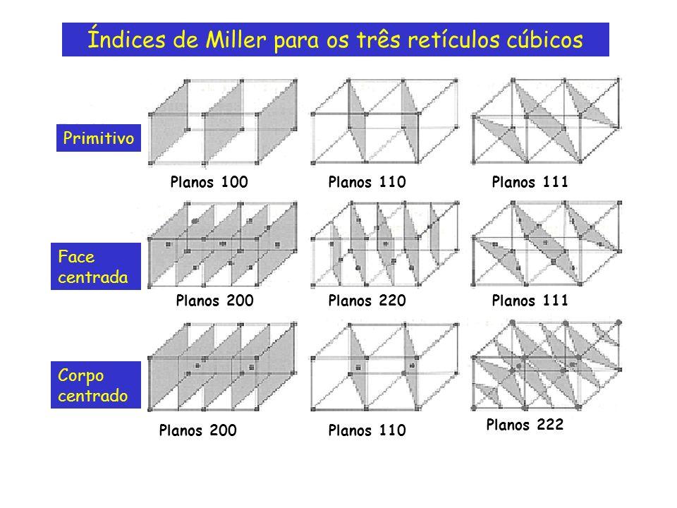 Índices de Miller para os três retículos cúbicos