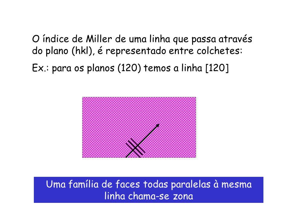 Uma família de faces todas paralelas à mesma linha chama-se zona