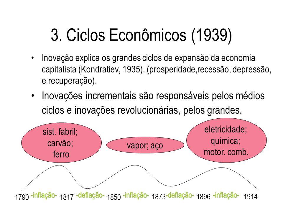 3. Ciclos Econômicos (1939)