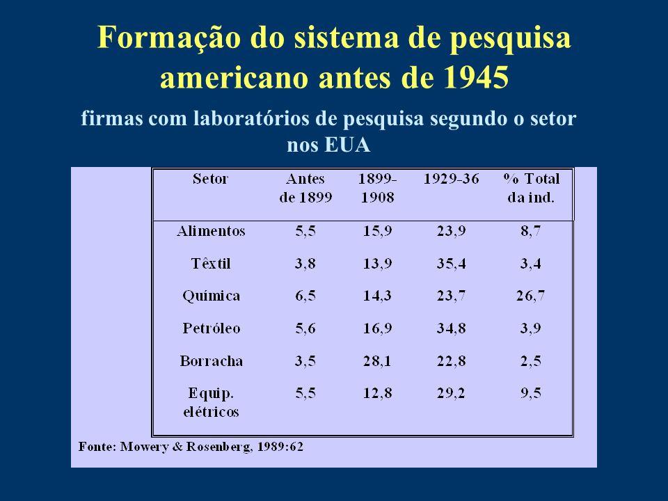 Formação do sistema de pesquisa americano antes de 1945