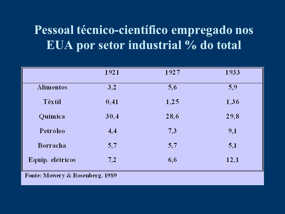 Pessoal técnico-científico empregado nos EUA por setor industrial % do total