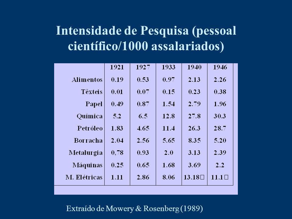 Intensidade de Pesquisa (pessoal científico/1000 assalariados)