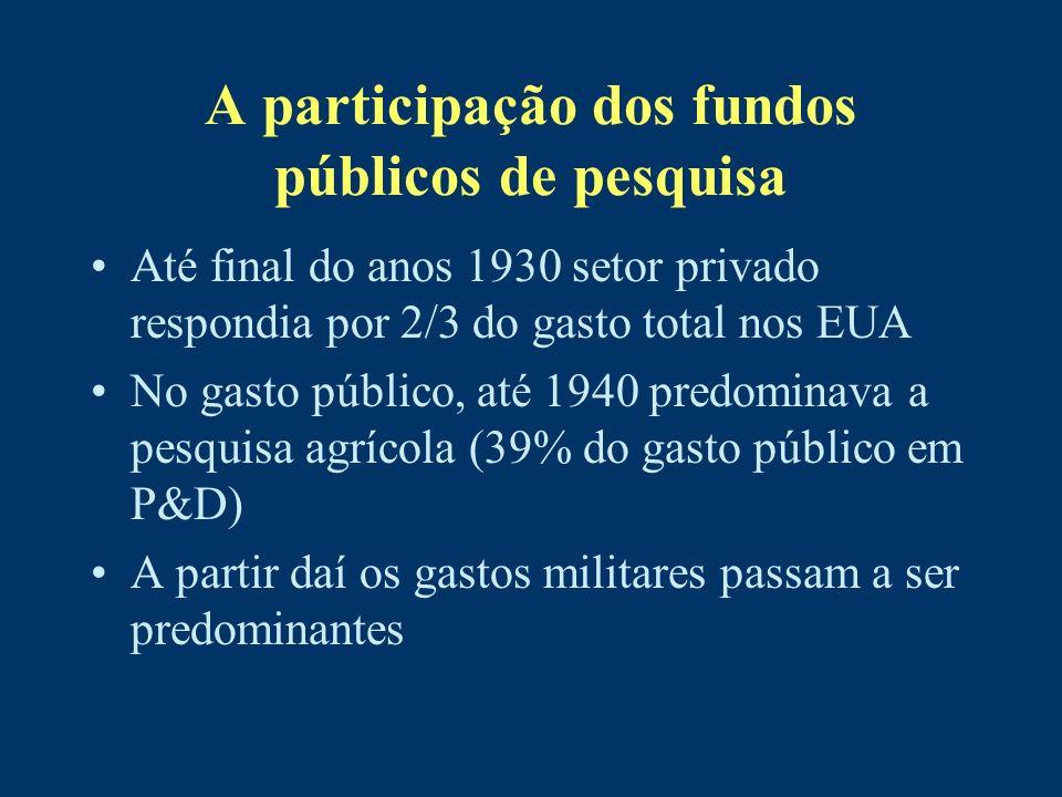 A participação dos fundos públicos de pesquisa
