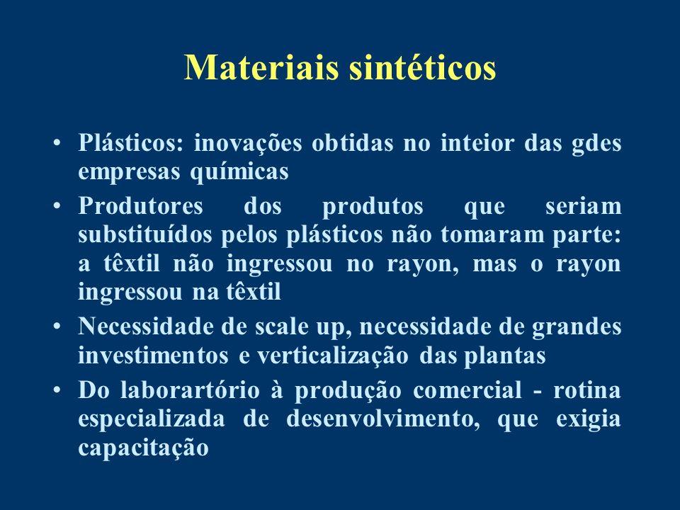 Materiais sintéticos Plásticos: inovações obtidas no inteior das gdes empresas químicas.
