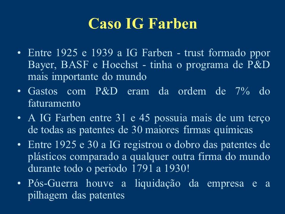 Caso IG FarbenEntre 1925 e 1939 a IG Farben - trust formado ppor Bayer, BASF e Hoechst - tinha o programa de P&D mais importante do mundo.