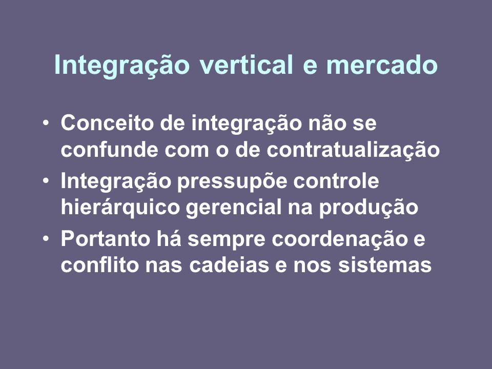 Integração vertical e mercado