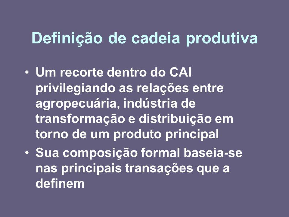 Definição de cadeia produtiva