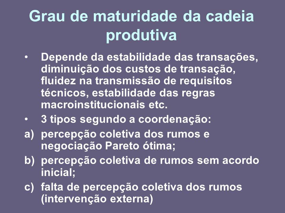 Grau de maturidade da cadeia produtiva