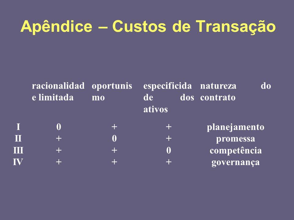 Apêndice – Custos de Transação