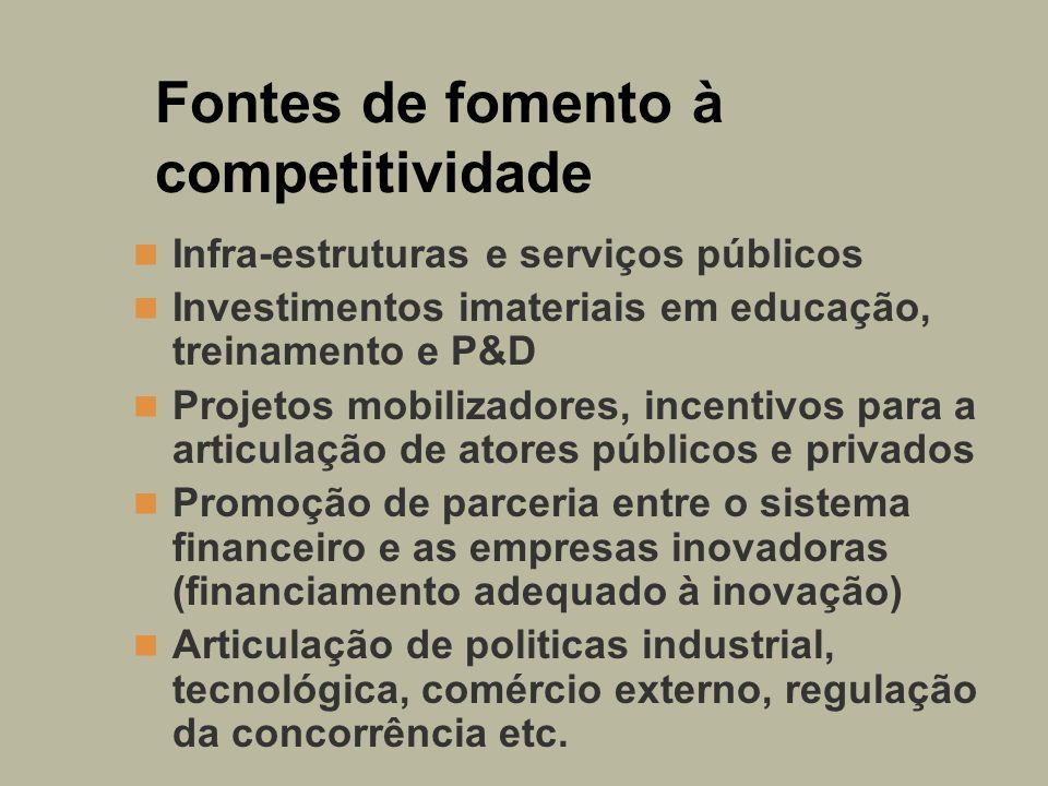 Fontes de fomento à competitividade