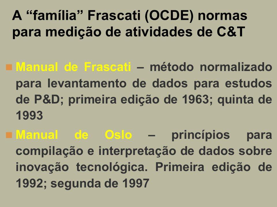 A família Frascati (OCDE) normas para medição de atividades de C&T