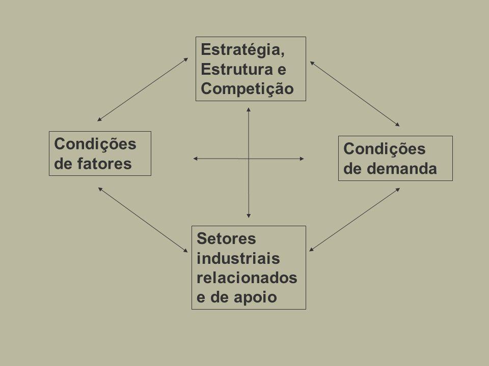 Estratégia, Estrutura e Competição