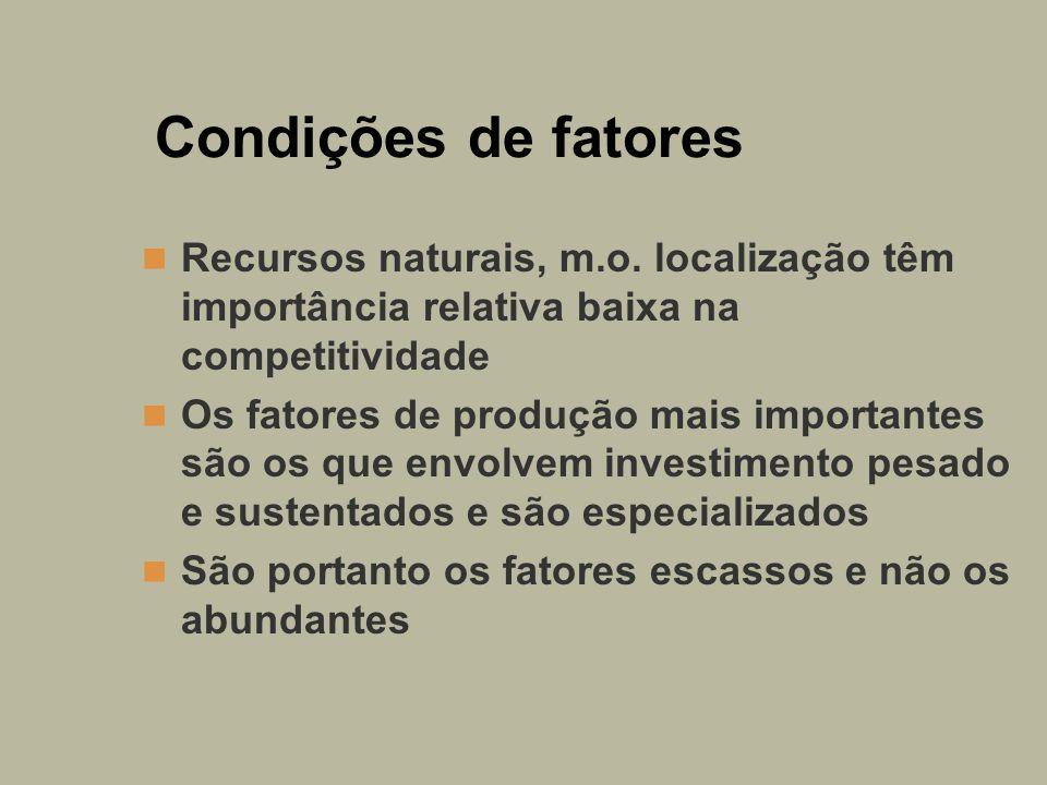 Condições de fatores Recursos naturais, m.o. localização têm importância relativa baixa na competitividade.