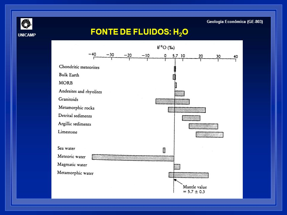UNICAMP Geologia Econômica (GE-803) FONTE DE FLUIDOS: H2O
