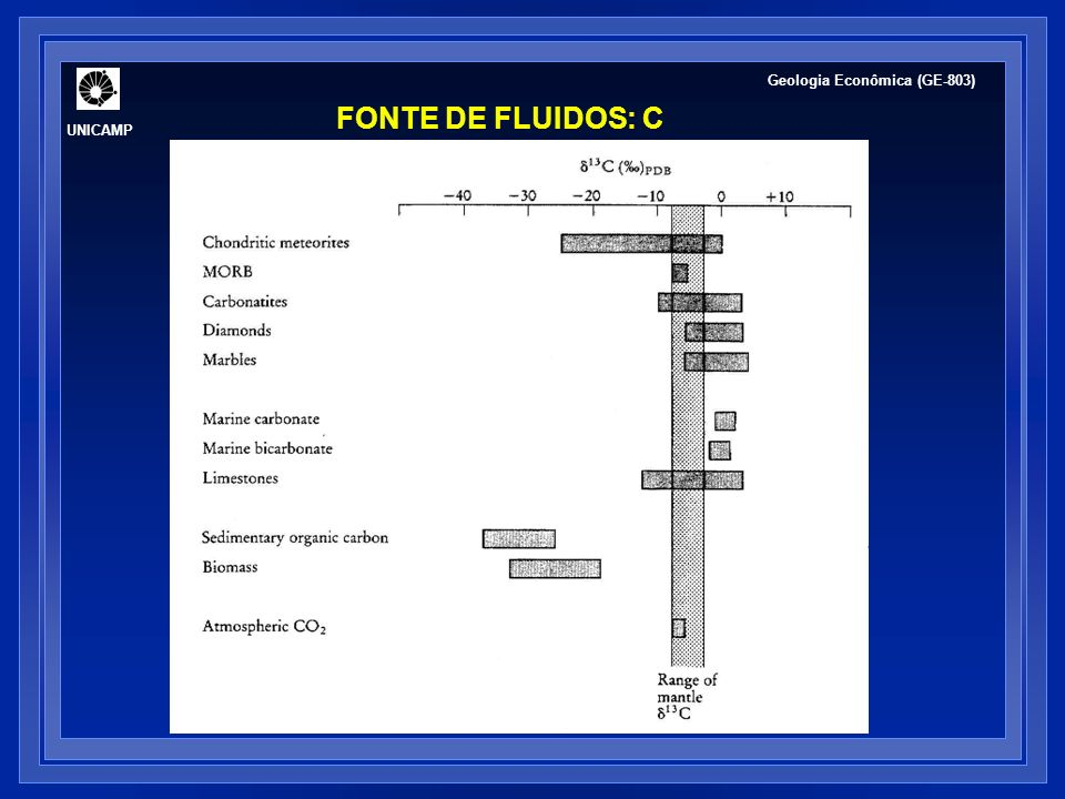 UNICAMP Geologia Econômica (GE-803) FONTE DE FLUIDOS: C