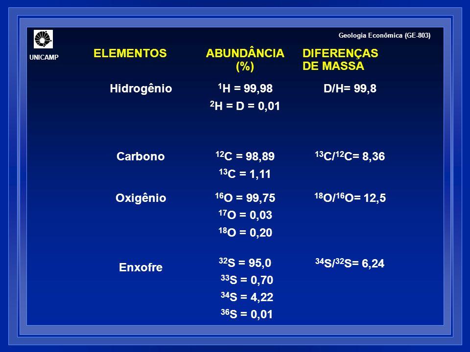 ELEMENTOS ABUNDÂNCIA (%) DIFERENÇAS DE MASSA Hidrogênio 1H = 99,98
