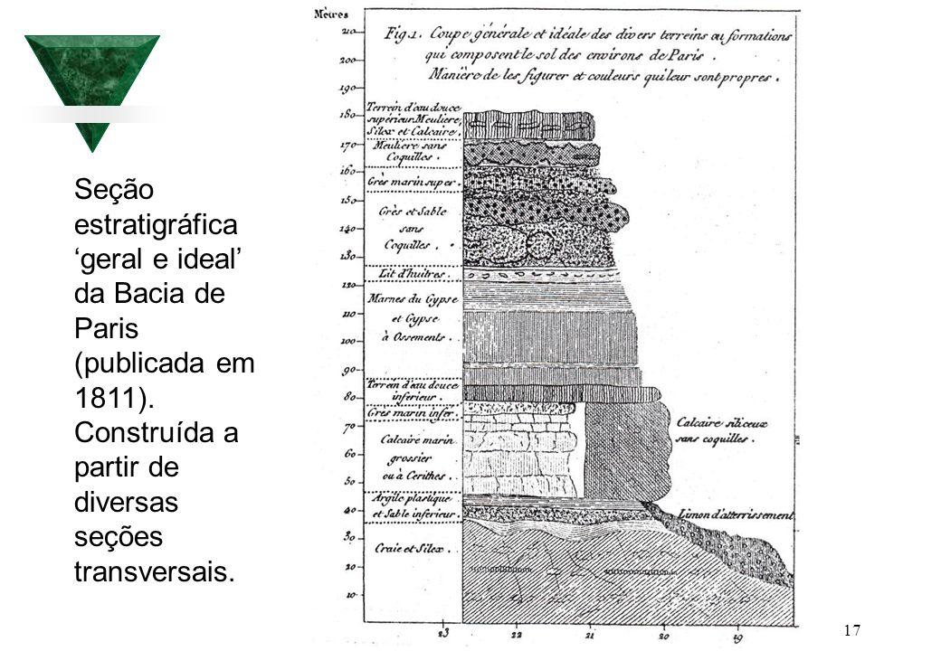 Seção estratigráfica 'geral e ideal' da Bacia de Paris (publicada em 1811).