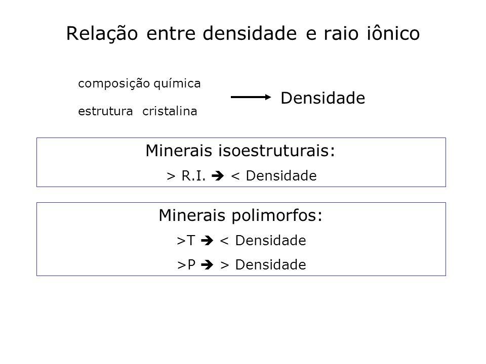 Relação entre densidade e raio iônico