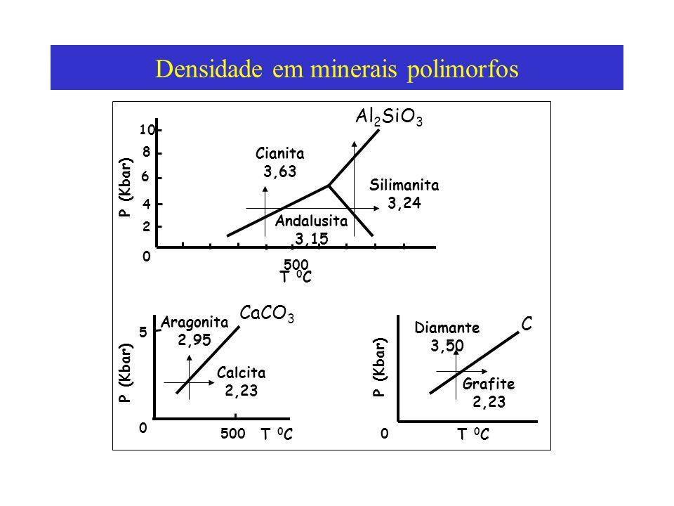 Densidade em minerais polimorfos