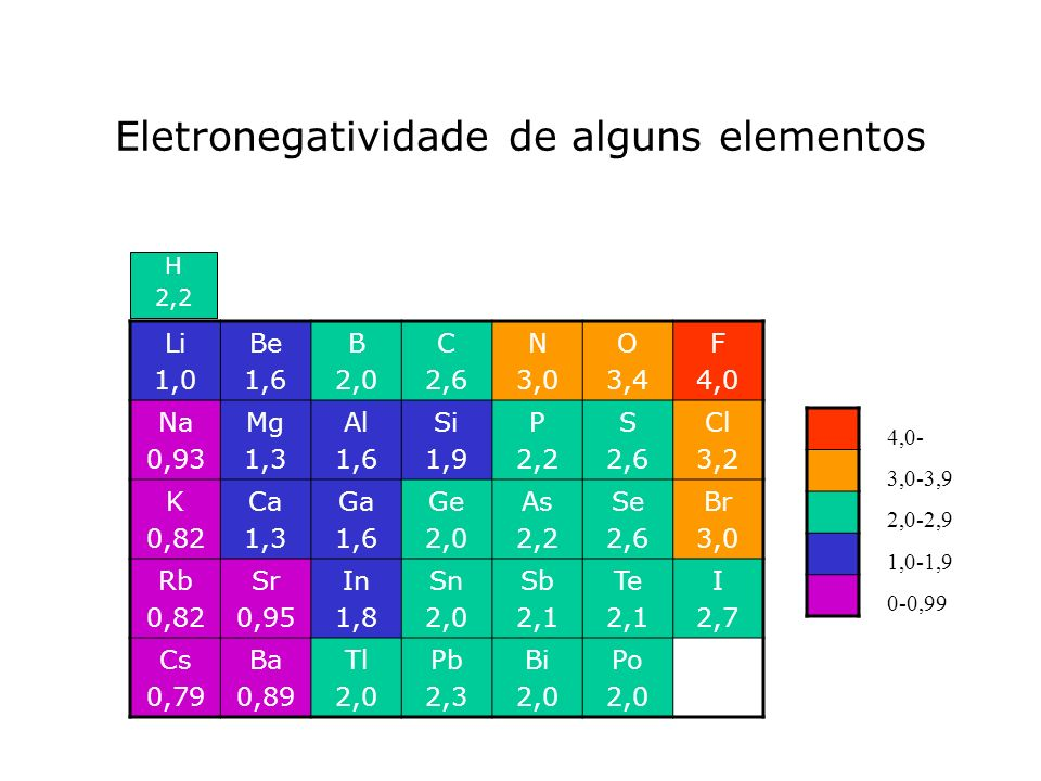 Eletronegatividade de alguns elementos