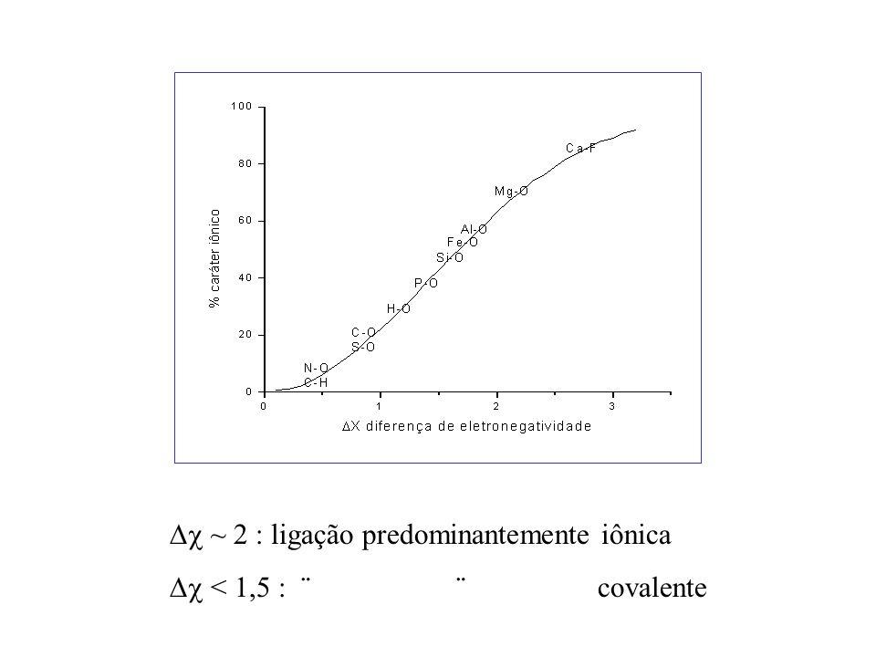 ~ 2 : ligação predominantemente iônica
