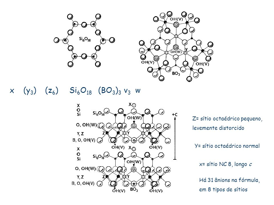 x (y3) (z6) Si6O18 (BO3)3 v3 w Z= sítio octaédrico pequeno,