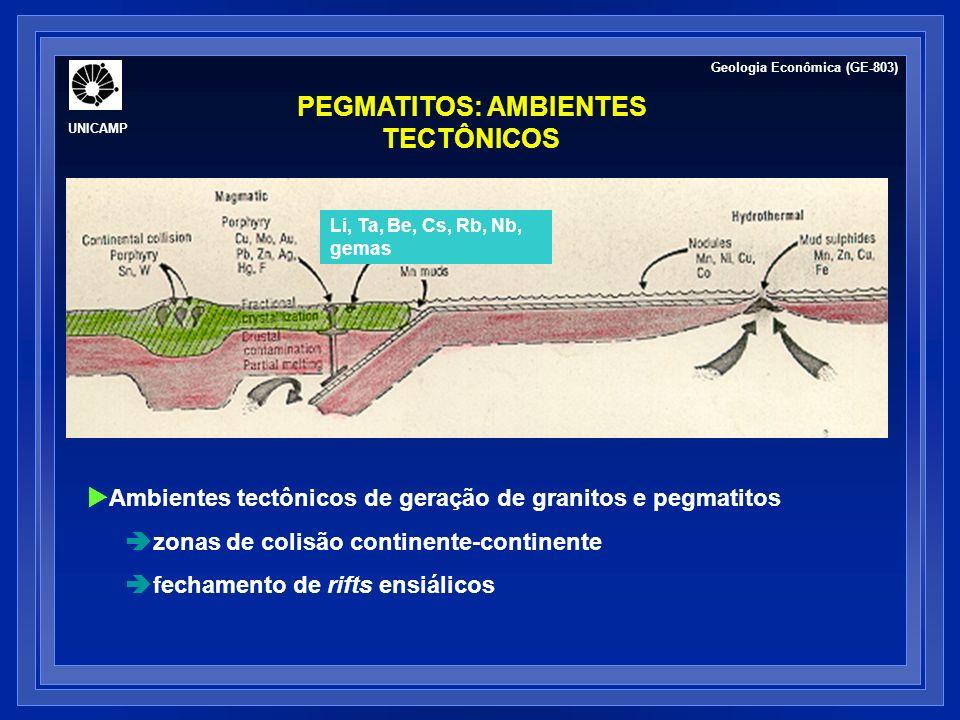 PEGMATITOS: AMBIENTES TECTÔNICOS