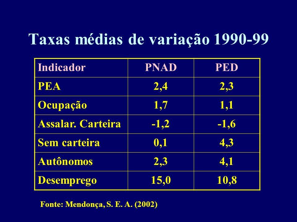 Taxas médias de variação 1990-99
