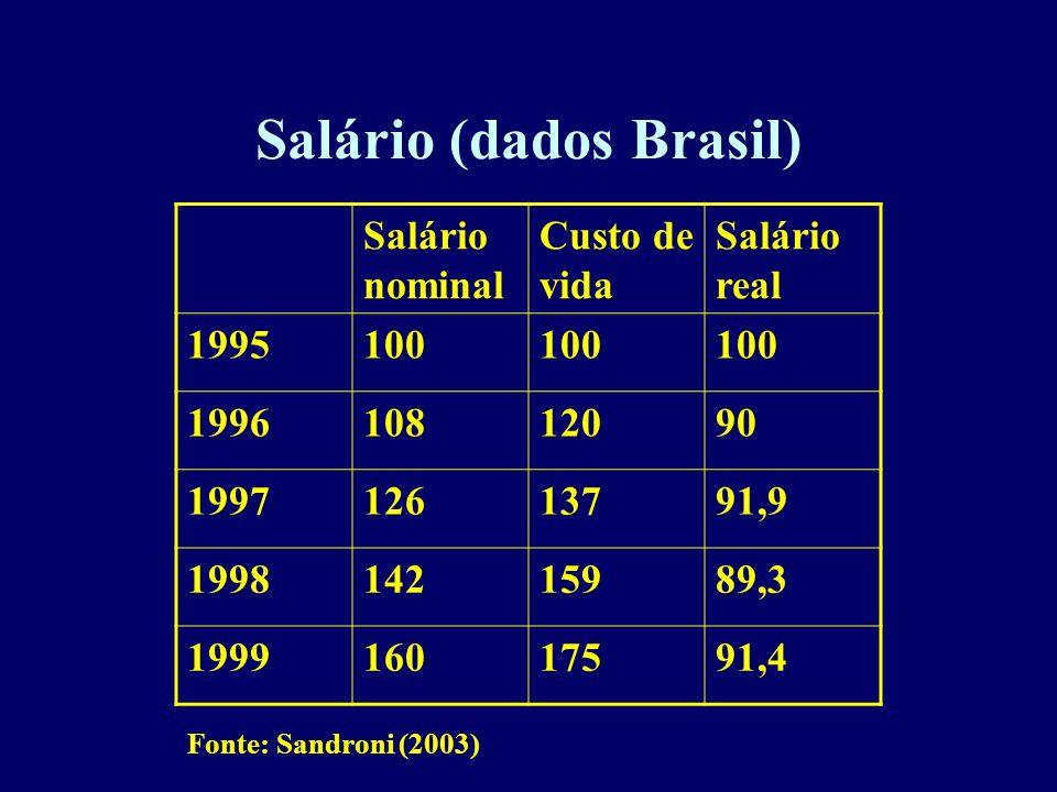 Salário (dados Brasil)