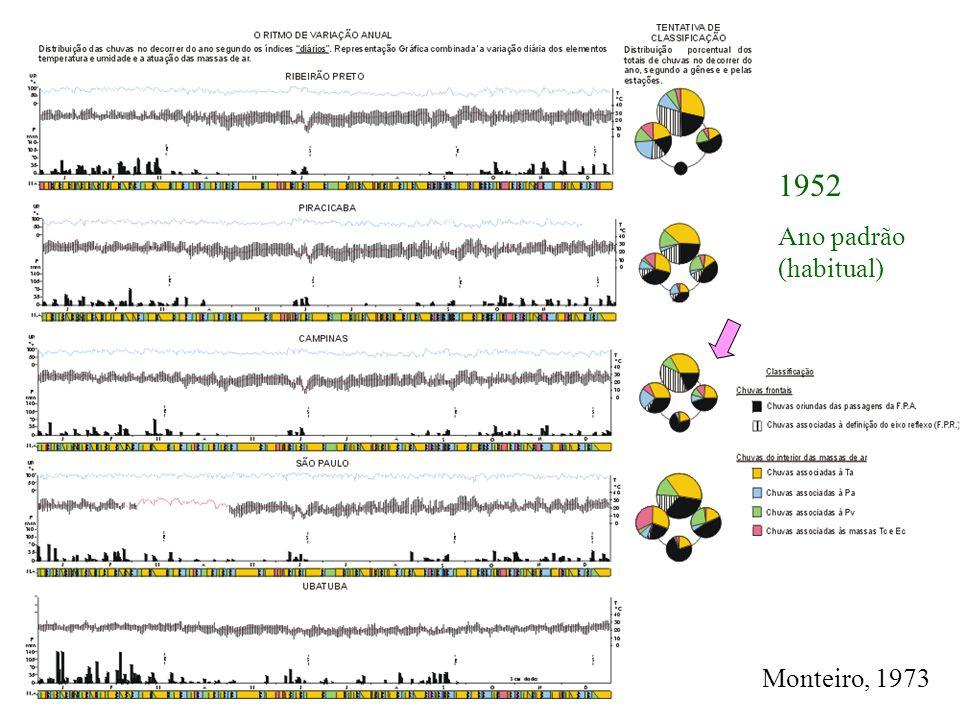 1952 Ano padrão (habitual) Monteiro, 1973