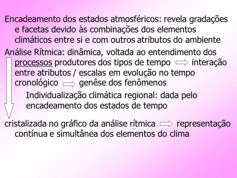 Encadeamento dos estados atmosféricos: revela gradações e facetas devido às combinações dos elementos climáticos entre si e com outros atributos do ambiente