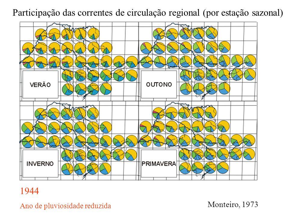 Participação das correntes de circulação regional (por estação sazonal)