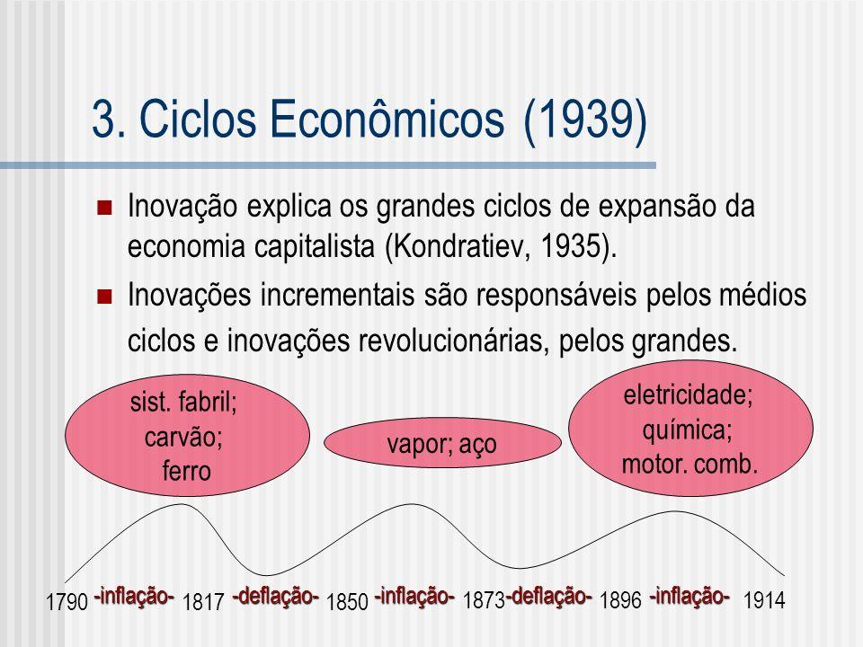 3. Ciclos Econômicos (1939) Inovação explica os grandes ciclos de expansão da economia capitalista (Kondratiev, 1935).