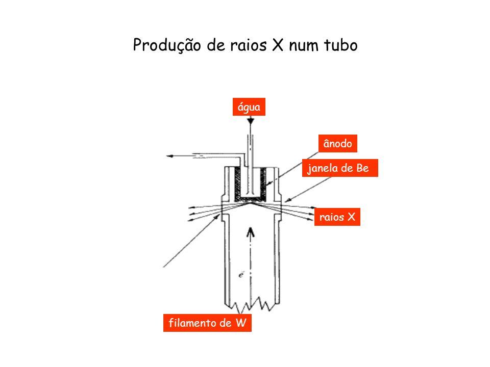 Produção de raios X num tubo
