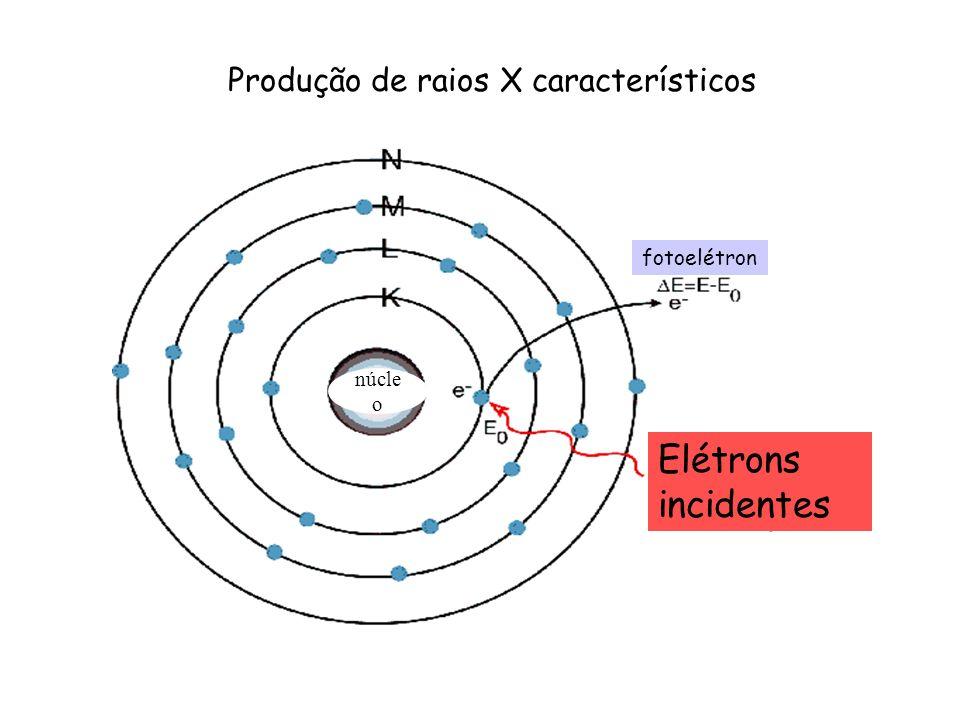 Produção de raios X característicos