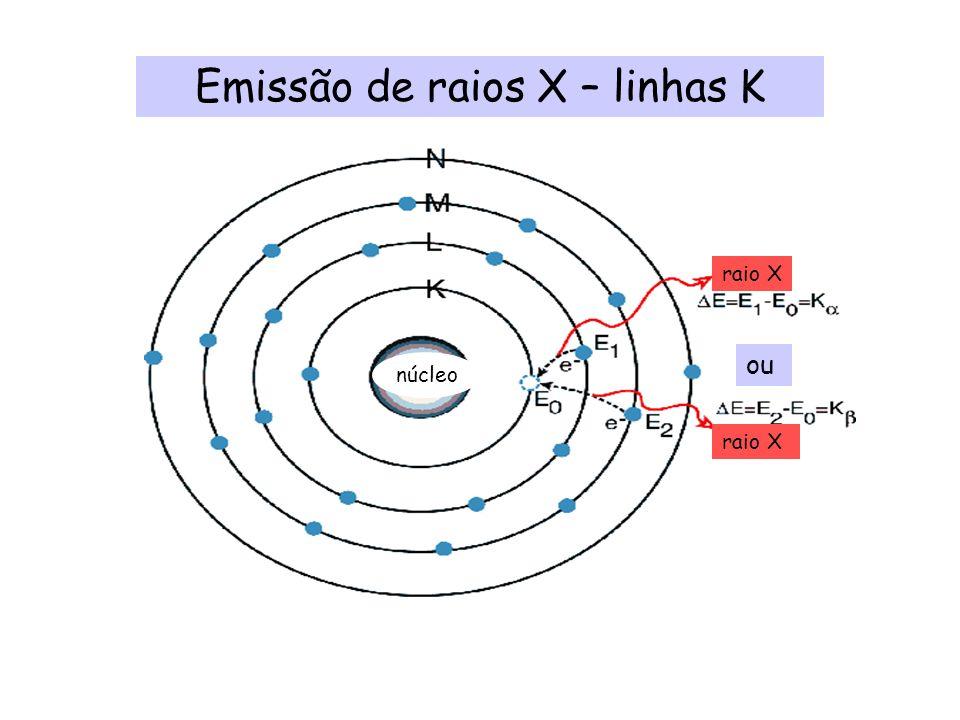 Emissão de raios X – linhas K