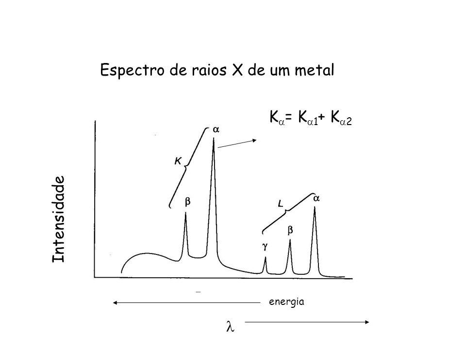 Espectro de raios X de um metal