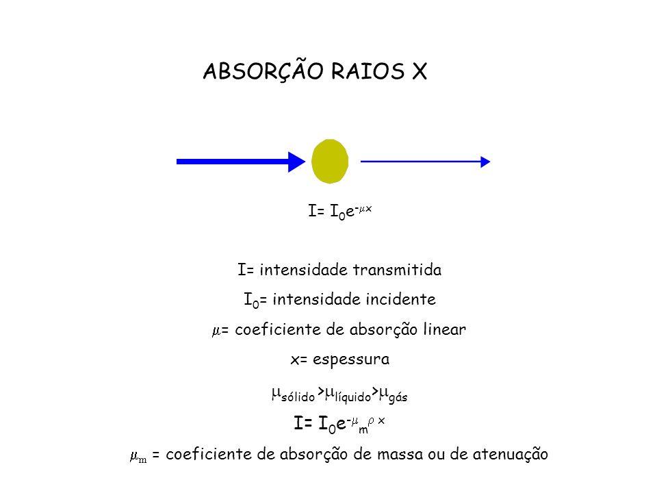 ABSORÇÃO RAIOS X sólido >líquido>gás I= I0e-m x I= I0e-x