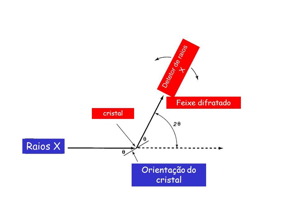Raios X Orientação do cristal Feixe difratado Detetor de raios X